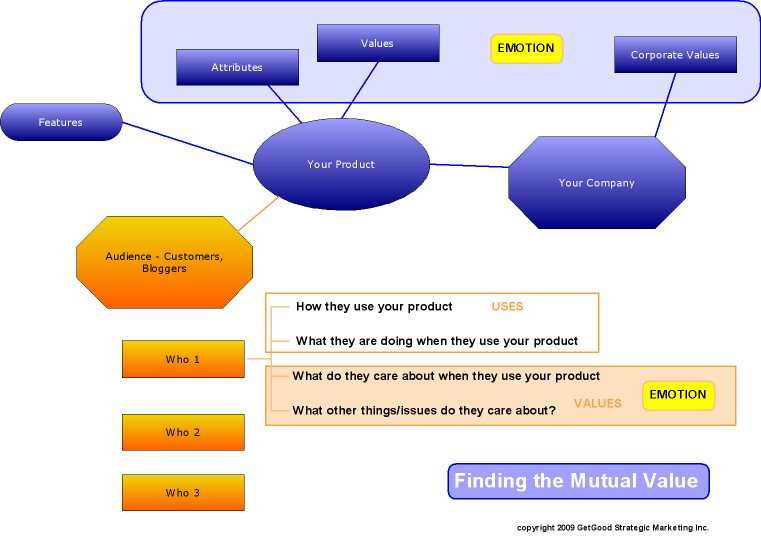 value-mind-map1
