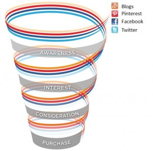 Drive To Purchase Funnel