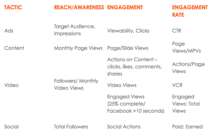 Summary Table, Content Marketing Benchmarks