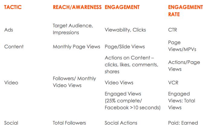 Summary Table, Content Marketing Benchmarks